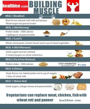 A perfect diet plan for muscle mass