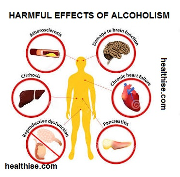 the different negative effects of alcohol consumption What are the different types of alcohol  scientific research has shown that alcohol consumption at  and you continue to drink in spite of the negative.
