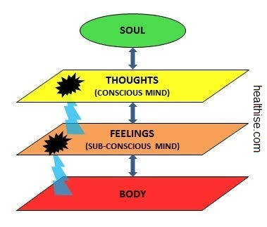 personality development with conscious and sub-conscious mind