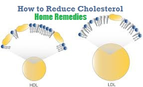 reduce cholesterol with home remedies