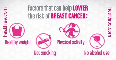 Lower risk factors for breast cancer