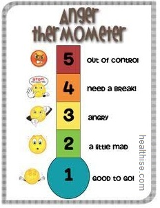 Managing anger - thermometer control method technique