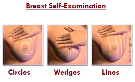 Breast Self-Examination tests