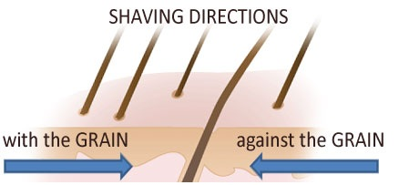 Shaving direction of pubic hairs and cleaning tips