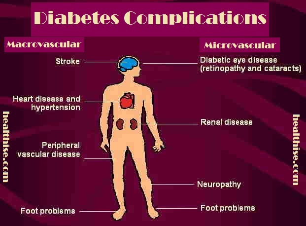diabetes complications effects body parts
