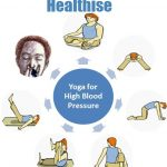 Yoga for Blood Pressure and Hypertension