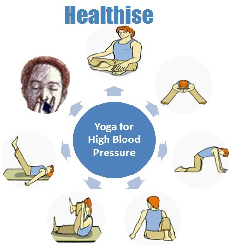yoga high blood pressure patients