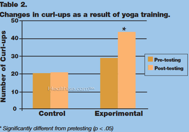 What are statistics to show yoga help in regular exercise gym